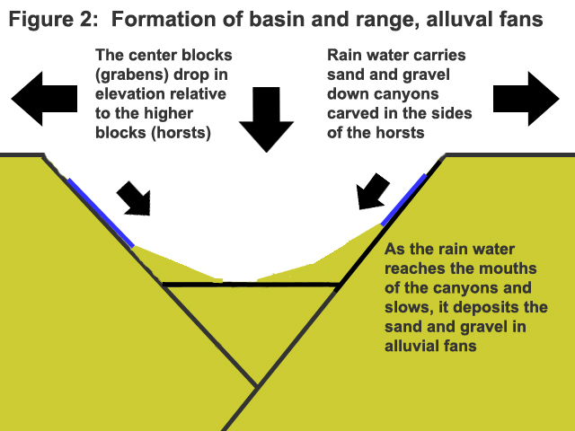 Textbook Alluvial Fans   The Life of Your Time